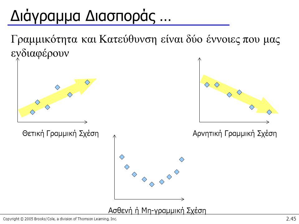 Copyright © 2005 Brooks/Cole, a division of Thomson Learning, Inc. 2.45 Διάγραμμα Διασποράς … Γραμμικότητα και Κατεύθυνση είναι δύο έννοιες που μας εν