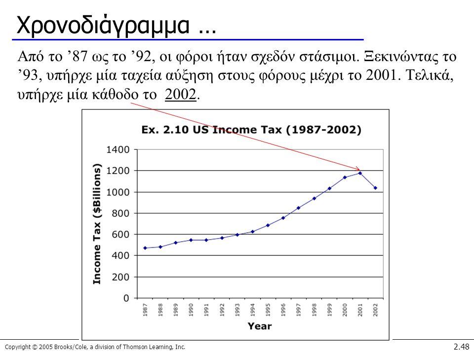 Copyright © 2005 Brooks/Cole, a division of Thomson Learning, Inc. 2.48 Χρονοδιάγραμμα … Από το '87 ως το '92, οι φόροι ήταν σχεδόν στάσιμοι. Ξεκινώντ