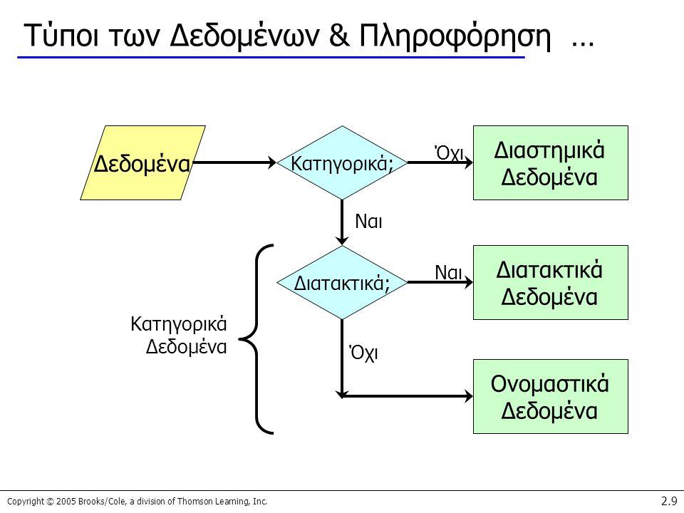 Copyright © 2005 Brooks/Cole, a division of Thomson Learning, Inc. 2.9 Τύποι των Δεδομένων & Πληροφόρηση … Κατηγορικά; Δεδομένα Διαστημικά Δεδομένα Ον