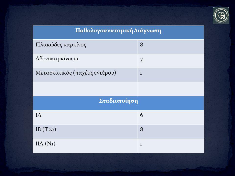 Παθολογοανατομική Διάγνωση Πλακώδες καρκίνος8 Αδενοκαρκίνωμα7 Μεταστατικός (παχέος εντέρου)1 Σταδιοποίηση ΙΑ6 ΙΒ (Τ2a)8 ΙΙΑ (Ν1)1