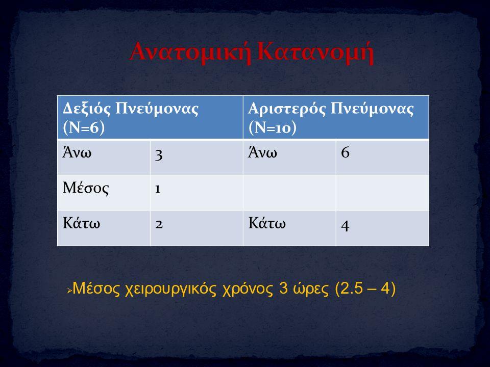 Δεξιός Πνεύμονας (Ν=6) Αριστερός Πνεύμονας (Ν=10) Άνω3 6 Μέσος1 Κάτω2 4  Μέσος χειρουργικός χρόνος 3 ώρες (2.5 – 4)
