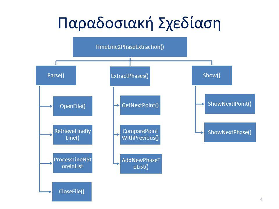 Παραδοσιακή Σχεδίαση 4 TimeLine2PhaseExtraction() Parse() OpenFile() RetrieveLineBy Line() ProcessLineNSt oreInList CloseFile() ExtractPhases() GetNex