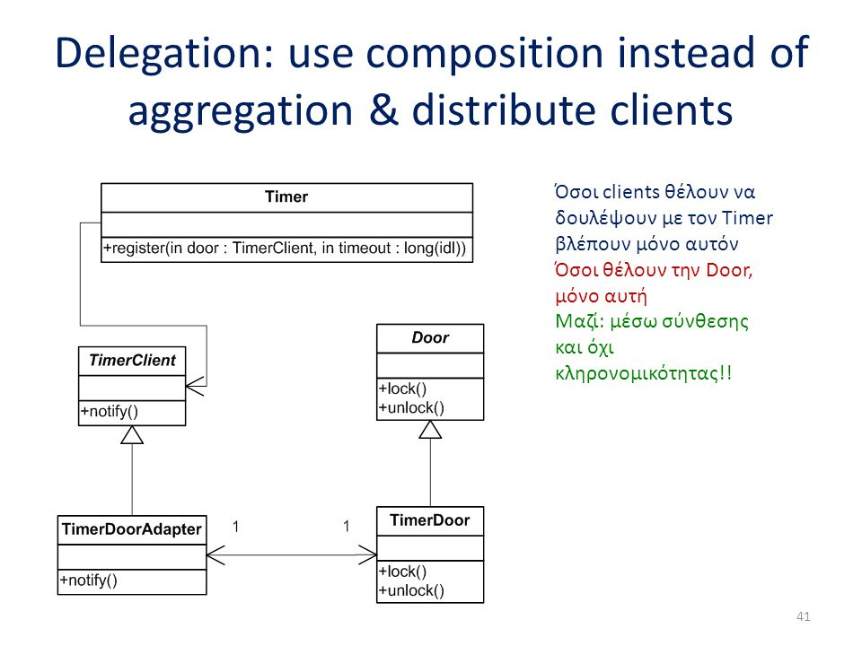 Delegation: use composition instead of aggregation & distribute clients 41 Όσοι clients θέλουν να δουλέψουν με τον Timer βλέπουν μόνο αυτόν Όσοι θέλουν την Door, μόνο αυτή Μαζί: μέσω σύνθεσης και όχι κληρονομικότητας!!