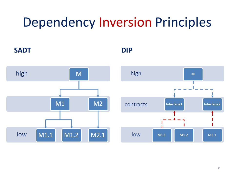 Dependency Inversion Principles SADT low high MM1M1.1M1.2M2M2.1 DIP 8 low contracts high MInterface1M1.1M1.2Interface2M2.1