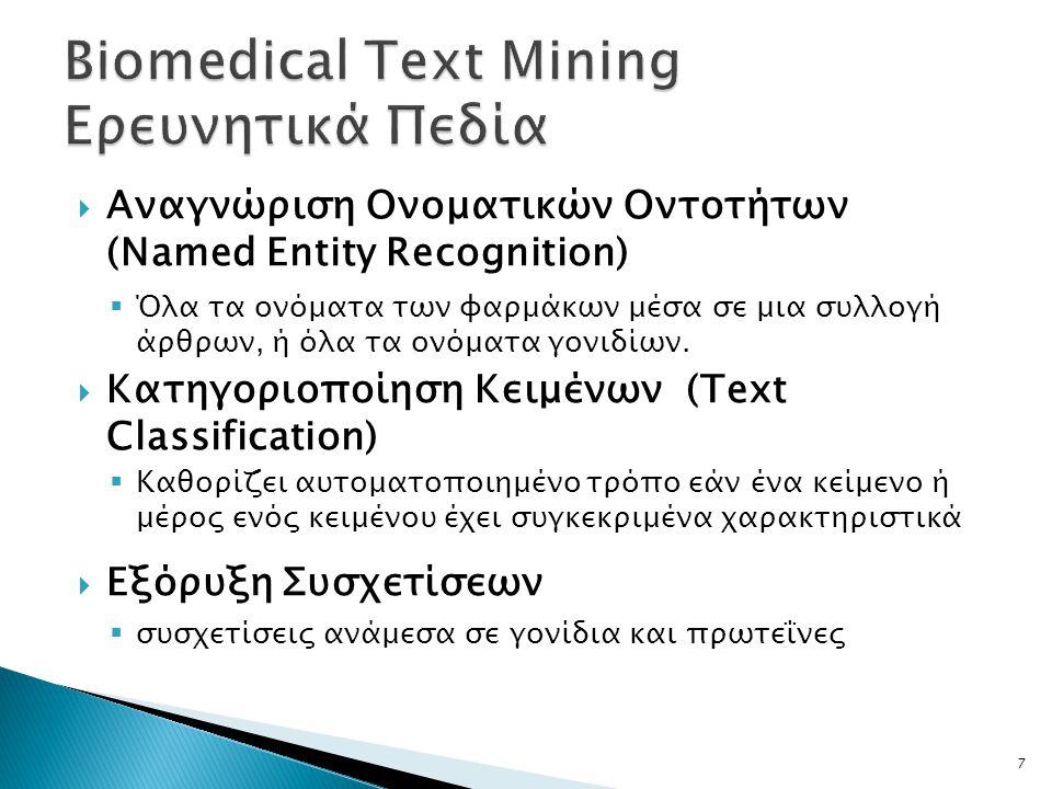  Αναγνώριση Ονοματικών Οντοτήτων (Named Entity Recognition)  Όλα τα ονόματα των φαρμάκων μέσα σε μια συλλογή άρθρων, ή όλα τα ονόματα γονιδίων.