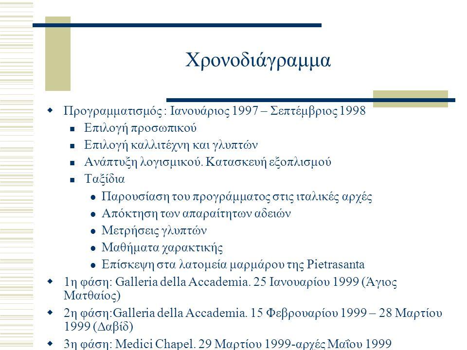 Χρονοδιάγραμμα  Προγραμματισμός : Ιανουάριος 1997 – Σεπτέμβριος 1998 Επιλογή προσωπικού Επιλογή καλλιτέχνη και γλυπτών Ανάπτυξη λογισμικού. Κατασκευή