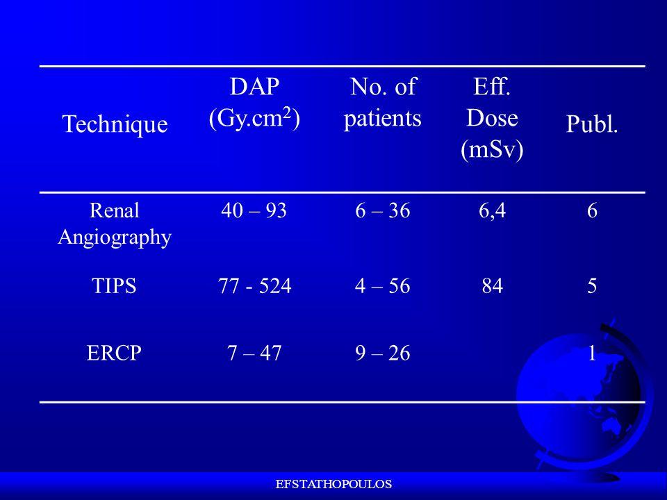 EFSTATHOPOULOS Technique DAP (Gy.cm 2 ) No. of patients Eff.