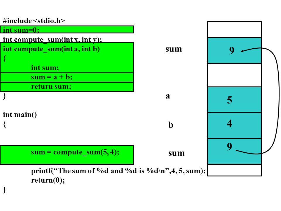 sum a b 5 4 9 0 9 #include int sum=0; int compute_sum(int x, int y); int compute_sum(int a, int b) { int sum; sum = a + b; return sum; } int main() { sum = compute_sum(5, 4); printf( The sum of %d and %d is %d\n ,4, 5, sum); return(0); }