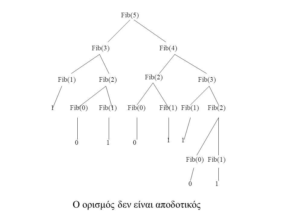 Fib(5) Ο ορισμός δεν είναι αποδοτικός Fib(4) Fib(2) Fib(3) Fib(0) Fib(1) Fib(3) Fib(2) Fib(1) Fib(0) 0 00 1 11 1 1