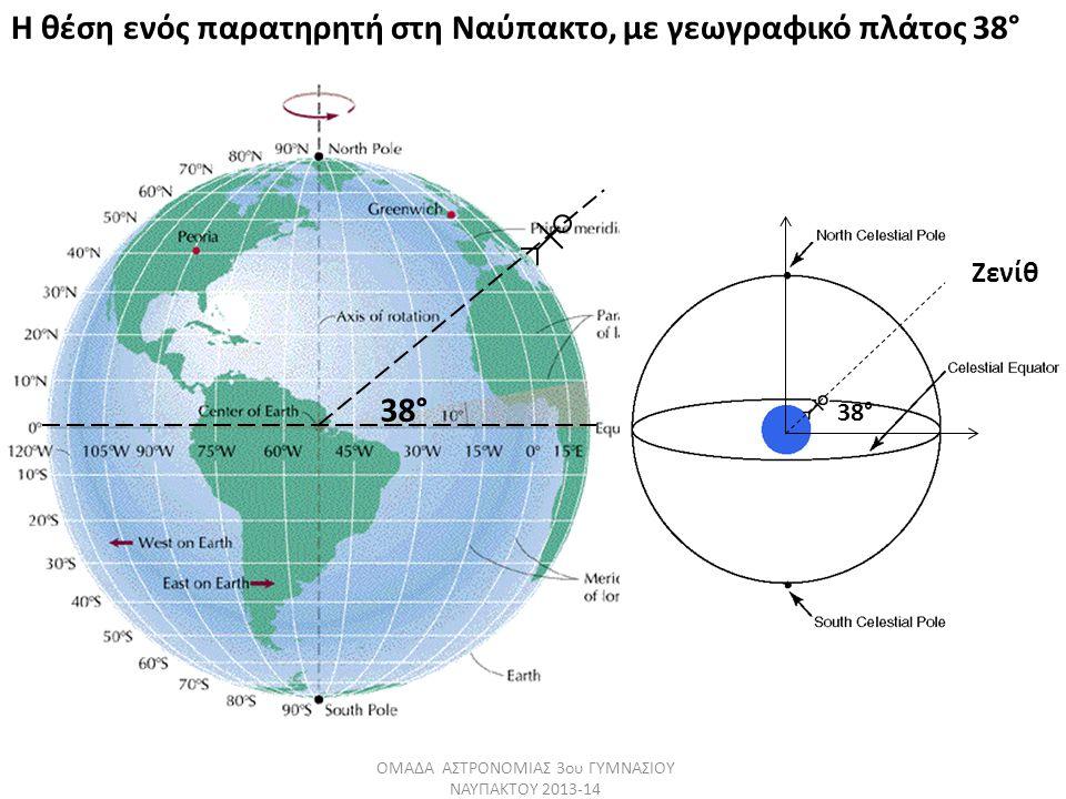 38° ΟΜΑΔΑ ΑΣΤΡΟΝΟΜΙΑΣ 3ου ΓΥΜΝΑΣΙΟΥ ΝΑΥΠΑΚΤΟΥ 2013-14 Ζενίθ 38° Η θέση ενός παρατηρητή στη Ναύπακτο, με γεωγραφικό πλάτος 38°