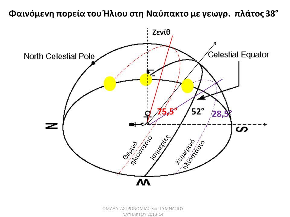 28,5° 75,5° Φαινόμενη πορεία του Ήλιου στη Ναύπακτο με γεωγρ. πλάτος 38° 52° ΟΜΑΔΑ ΑΣΤΡΟΝΟΜΙΑΣ 3ου ΓΥΜΝΑΣΙΟΥ ΝΑΥΠΑΚΤΟΥ 2013-14 Ισημερίες Χειμερινό ηλι