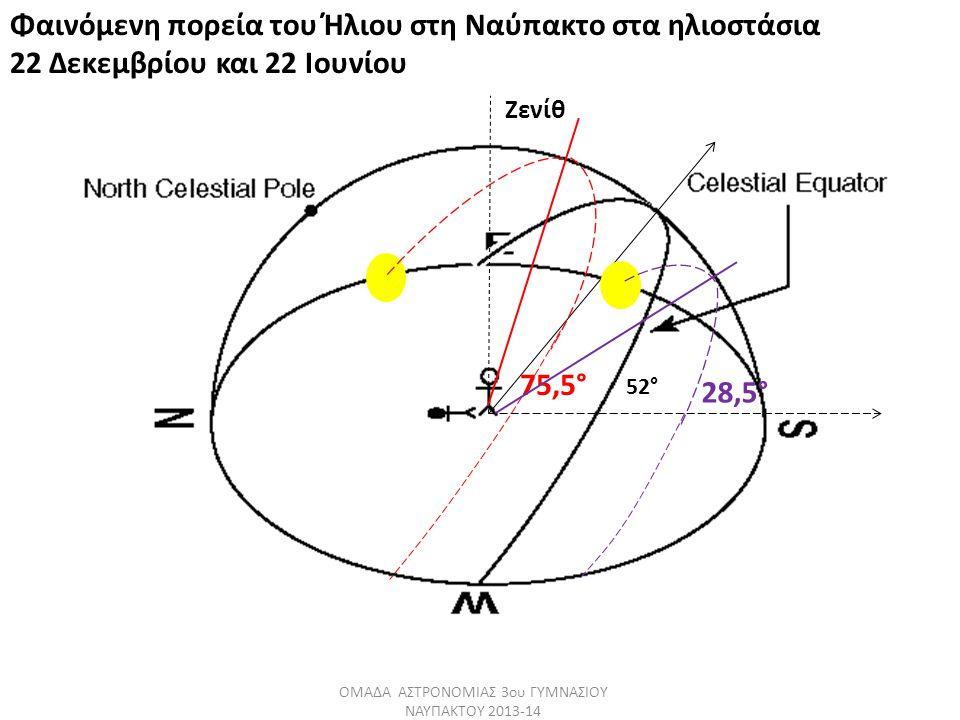 Ζενίθ 52° Φαινόμενη πορεία του Ήλιου στη Ναύπακτο στα ηλιοστάσια 22 Δεκεμβρίου και 22 Ιουνίου ΟΜΑΔΑ ΑΣΤΡΟΝΟΜΙΑΣ 3ου ΓΥΜΝΑΣΙΟΥ ΝΑΥΠΑΚΤΟΥ 2013-14 28,5°