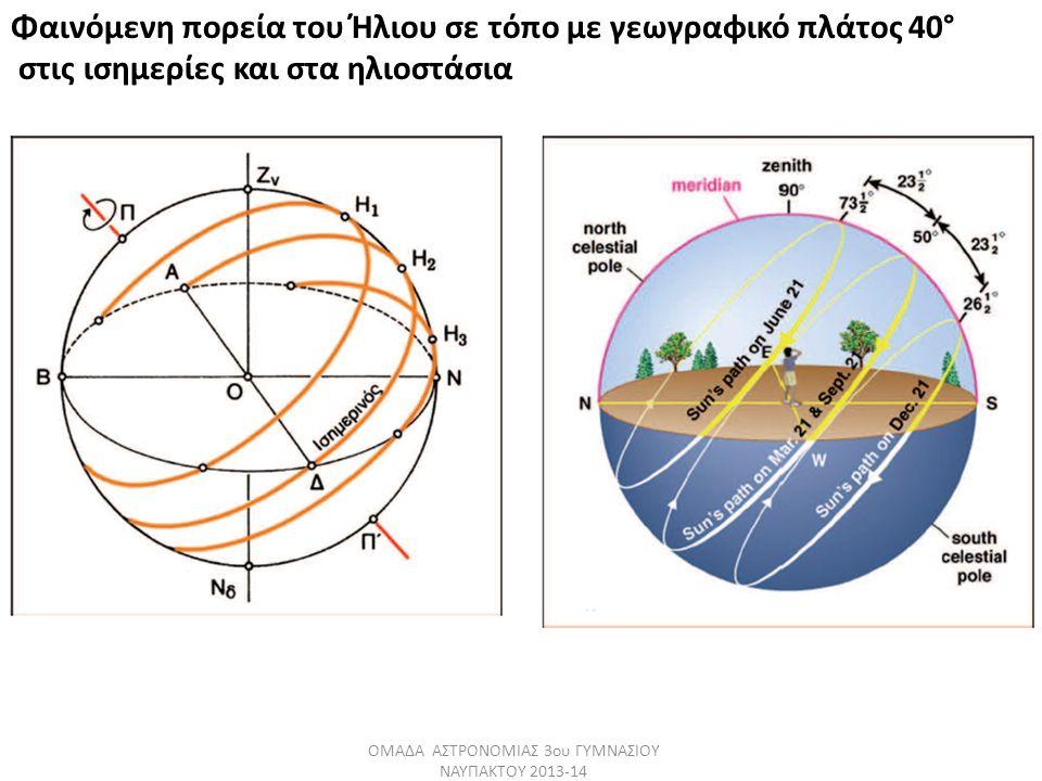 Φαινόμενη πορεία του Ήλιου σε τόπο με γεωγραφικό πλάτος 40° στις ισημερίες και στα ηλιοστάσια ΟΜΑΔΑ ΑΣΤΡΟΝΟΜΙΑΣ 3ου ΓΥΜΝΑΣΙΟΥ ΝΑΥΠΑΚΤΟΥ 2013-14