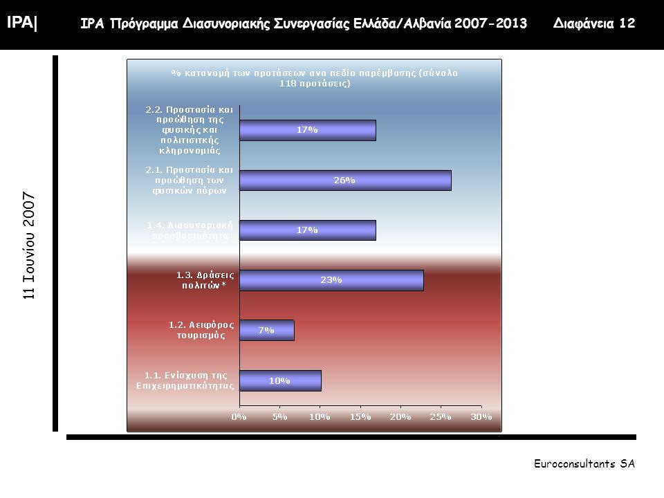 IPA| IPA Πρόγραμμα Διασυνοριακής Συνεργασίας Ελλάδα/Αλβανία 2007-2013 Διαφάνεια 12 11 Ιουνίου 2007 Euroconsultants SA