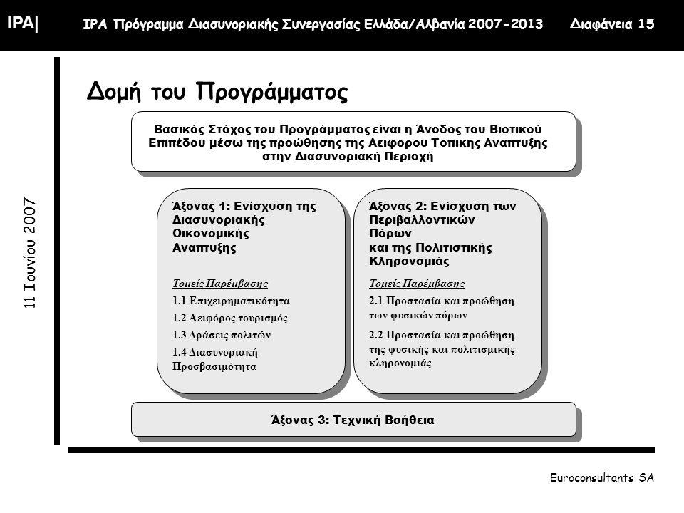 IPA| IPA Πρόγραμμα Διασυνοριακής Συνεργασίας Ελλάδα/Αλβανία 2007-2013 Διαφάνεια 15 11 Ιουνίου 2007 Euroconsultants SA Δομή του Προγράμματος Βασικός Στόχος του Προγράμματος είναι η Άνοδος του Βιοτικού Επιπέδου μέσω της προώθησης της Αειφορου Τοπικης Αναπτυξης στην Διασυνοριακή Περιοχή Άξονας 1: Ενίσχυση της Διασυνοριακής Οικονομικής Αναπτυξης 1.1 Επιχειρηματικότητα 1.2 Αειφόρος τουρισμός 1.3 Δράσεις πολιτών 1.4 Διασυνοριακή Προσβασιμότητα Τομείς Παρέμβασης Άξονας 2: Ενίσχυση των Περιβαλλοντικών Πόρων και της Πολιτιστικής Κληρονομιάς 2.1 Προστασία και προώθηση των φυσικών πόρων 2.2 Προστασία και προώθηση της φυσικής και πολιτισμικής κληρονομιάς Τομείς Παρέμβασης Άξονας 3: Τεχνική Βοήθεια