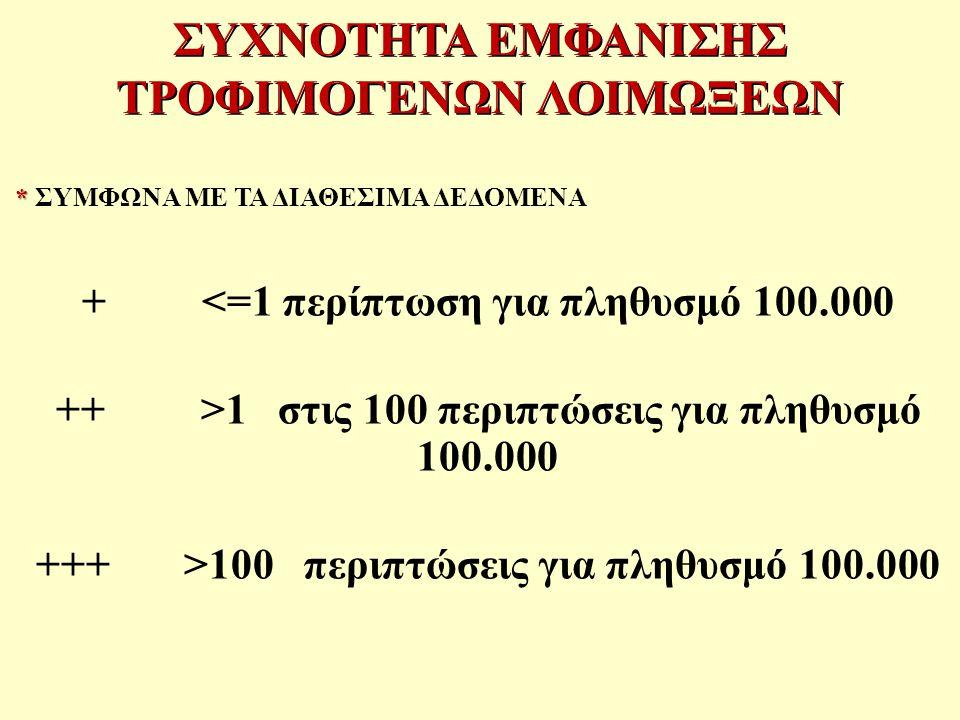 ΣΥΧΝΟΤΗΤΑ ΕΜΦΑΝΙΣΗΣ ΤΡΟΦΙΜΟΓΕΝΩΝ ΛΟΙΜΩΞΕΩΝ * * ΣΥΜΦΩΝΑ ΜΕ ΤΑ ΔΙΑΘΕΣΙΜΑ ΔΕΔΟΜΕΝΑ + <=1 περίπτωση για πληθυσμό 100.000 ++ >1 στις 100 περιπτώσεις για πληθυσμό 100.000 +++ >100 περιπτώσεις για πληθυσμό 100.000