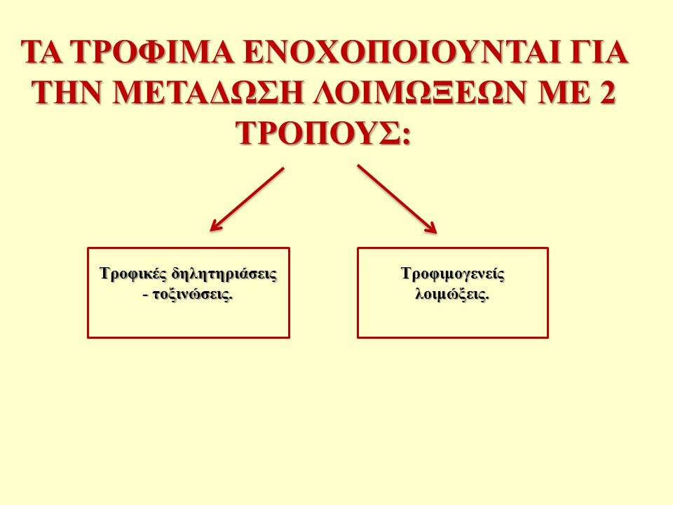ΑΡΧΗ 1 η : ΑΝΑΛΥΣΗ ΚΙΝΔΥΝΩΝ Ως κίνδυνος ορίζεται ένα βιολογικό, χημικό ή φυσικό μέσο το οποίο θα μπορούσε, αν δεν ελεγχθεί, να οδηγήσει σε ασθένειες ή τραυματισμούς.