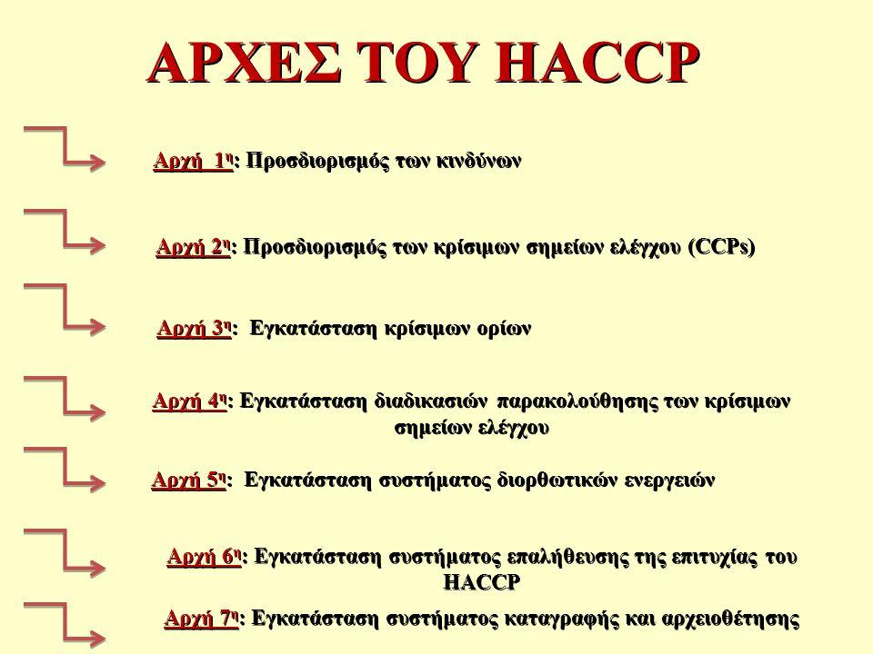 ΑΡΧΕΣ ΤΟΥ HACCP Αρχή 1 η : Προσδιορισμός των κινδύνων Αρχή 2 η : Προσδιορισμός των κρίσιμων σημείων ελέγχου (CCPs) Αρχή 2 η : Προσδιορισμός των κρίσιμων σημείων ελέγχου (CCPs) Αρχή 3 η : Εγκατάσταση κρίσιμων ορίων Αρχή 4 η : Εγκατάσταση διαδικασιών παρακολούθησης των κρίσιμων σημείων ελέγχου Αρχή 5 η : Εγκατάσταση συστήματος διορθωτικών ενεργειών Αρχή 6 η : Εγκατάσταση συστήματος επαλήθευσης της επιτυχίας του HACCP Αρχή 7 η : Εγκατάσταση συστήματος καταγραφής και αρχειοθέτησης