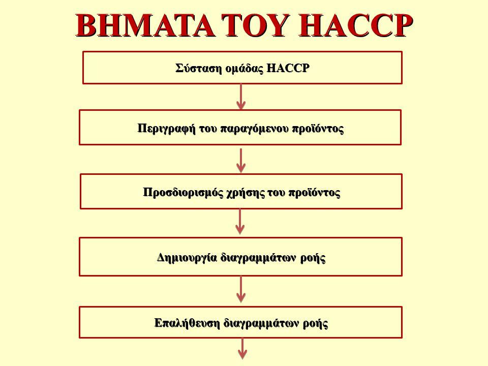 ΒΗΜΑΤΑ ΤΟΥ HACCP Σύσταση ομάδας HACCP Προσδιορισμός χρήσης του προϊόντος Επαλήθευση διαγραμμάτων ροής Δημιουργία διαγραμμάτων ροής Περιγραφή του παραγόμενου προϊόντος