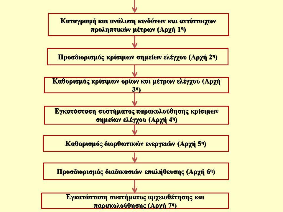 Καταγραφή και ανάλυση κινδύνων και αντίστοιχων προληπτικών μέτρων (Αρχή 1 η ) Προσδιορισμός κρίσιμων σημείων ελέγχου (Αρχή 2 η ) Καθορισμός κρίσιμων ορίων και μέτρων ελέγχου (Αρχή 3 η ) Εγκατάσταση συστήματος παρακολούθησης κρίσιμων σημείων ελέγχου (Αρχή 4 η ) Καθορισμός διορθωτικών ενεργειών (Αρχή 5 η ) Προσδιορισμός διαδικασιών επαλήθευσης (Αρχή 6 η ) Εγκατάσταση συστήματος αρχειοθέτησης και παρακολούθησης (Αρχή 7 η )