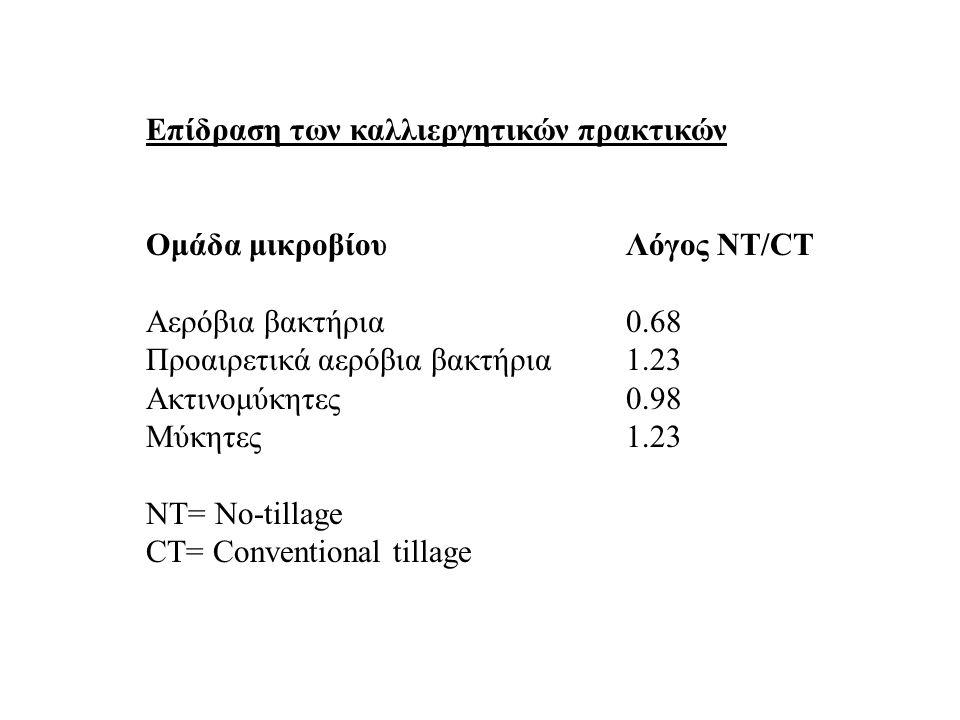 Επίδραση των καλλιεργητικών πρακτικών Ομάδα μικροβίουΛόγος ΝΤ/CΤ Αερόβια βακτήρια0.68 Προαιρετικά αερόβια βακτήρια1.23 Ακτινομύκητες0.98 Μύκητες1.23 Ν