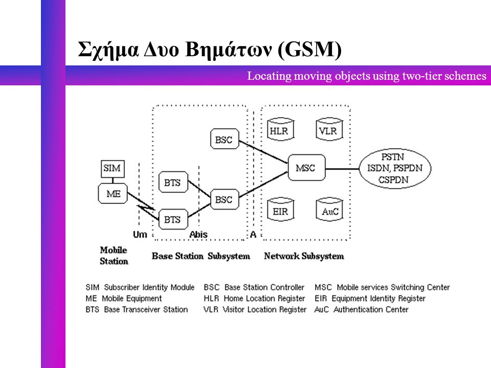 Locating moving objects using two-tier schemes Σχήμα Δυο Βημάτων (GSM)