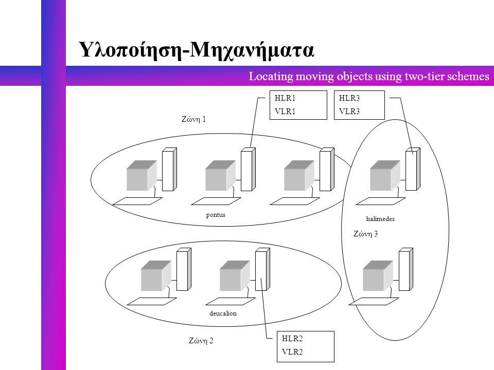 Locating moving objects using two-tier schemes Υλοποίηση-Μηχανήματα Ζώνη 1 Ζώνη 2 Ζώνη 3 HLR2 VLR2 HLR1 VLR1 HLR3 VLR3 pontus deucalion halimedes