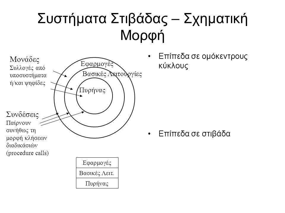 Ιεραρχικά Συστήματα Στιβάδας – Γενική Σχηματική Μορφή (Hierarchical systems) Η αρχιτεκτονική δομή αυτών των συστημάτων μπορεί να περιγραφεί και με τη μορφή δένδρου
