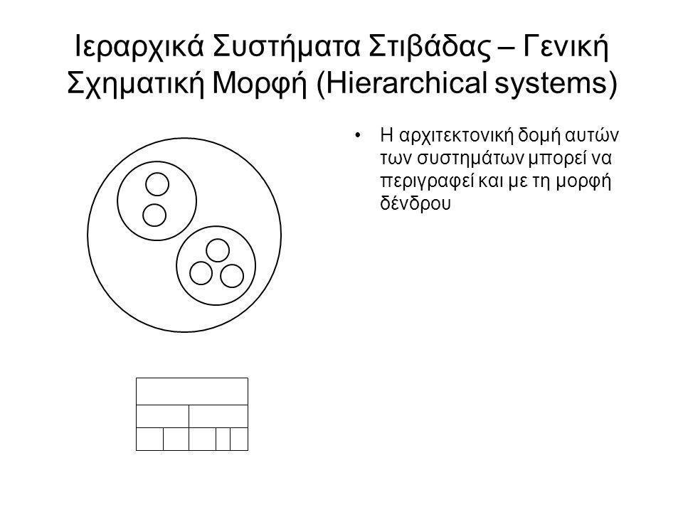 Συστήματα Στιβάδας Κλειστής Αρχιτεκτονικής Closed Architecture (Opaque Layering) Τα υποσυστήματα σε ένα επίπεδο μπορούν μόνο να καλέσουν υπηρεσίες από τα υποσυστήματα του αμέσα παρακάτω επιπέδου Ο σχεδιαστικός στόχος είναι να επιτύχουνμε υψηλό βαθμό συντηρησιμότητας και δομικής ευελιξίας VM4 VM3 VM2 VM1 C1 attr op C1 attr op C1 attr op C1 attr op C1 attr op C1 attr op C1 attr op C1 attr op C1 attr op