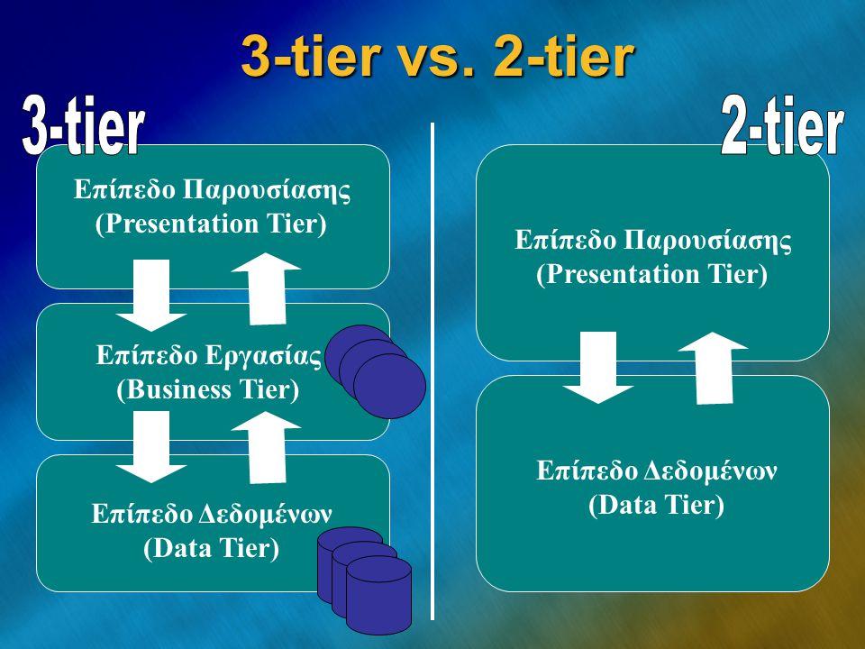 3-tier vs. 2-tier Επίπεδο Παρουσίασης (Presentation Tier) Επίπεδο Εργασίας (Business Tier) Επίπεδο Δεδομένων (Data Tier) Επίπεδο Παρουσίασης (Presenta