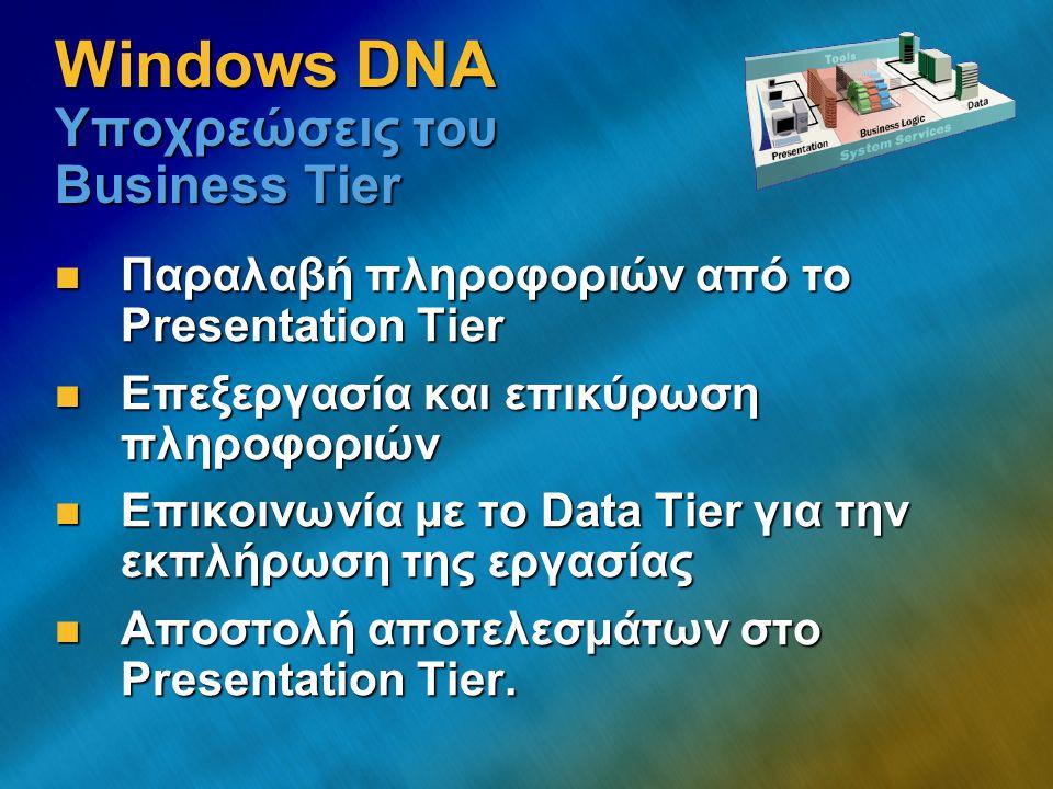 Clients Thread Pool Ουρά (Queue) Συνδέσεις (Connections) ContextΑσφάλεια Κοινά Δεδομένα Παραλήπτης (Receiver) Συγχρονισμός 'Λογική' Προγράμματος Configuration Έλεγχος / Object Brokerage Δίκτυο Transactions Προγραμματιστής: είναι υπεύθυνος για τα μπλε κομμάτια...