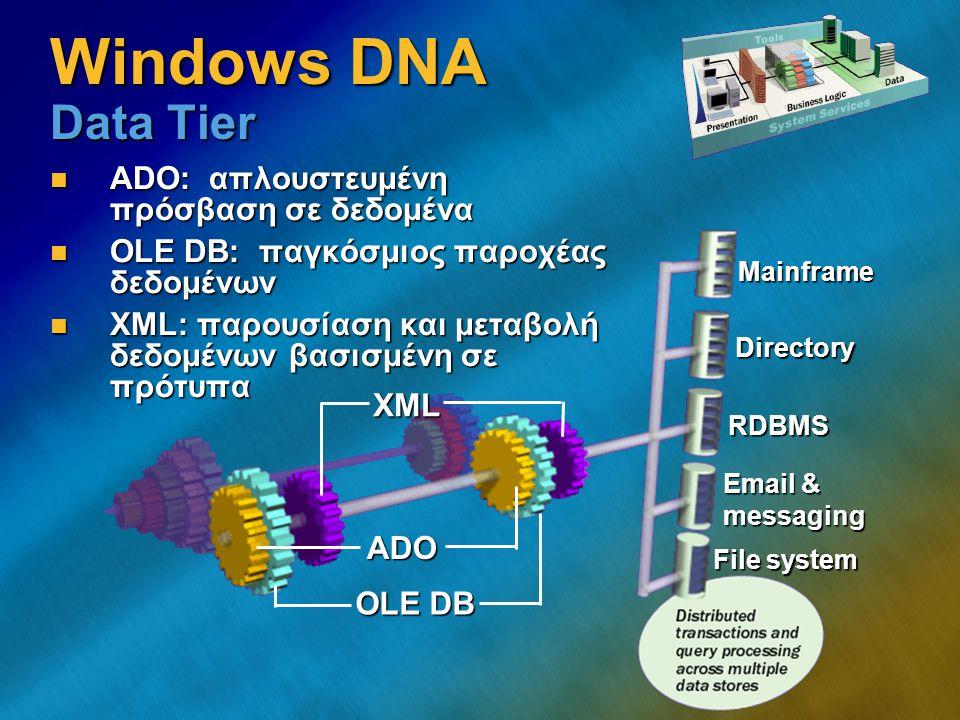 Windows DNA Σχεδιαστικοί Στόχοι Αυτονομία (Autonomy) Αυτονομία (Autonomy) Αξιοπιστία (Reliability) Αξιοπιστία (Reliability) Διαθεσιμότητα (Availability) Διαθεσιμότητα (Availability) Κλιμάκωση (Scalability) Κλιμάκωση (Scalability) Διαλειτουργικότητα (Interoperability) Διαλειτουργικότητα (Interoperability) Presentation Tier Application Tier Data Tier