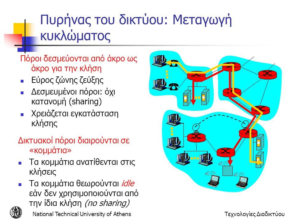 National Technical University of AthensΤεχνολογίες Διαδικτύου Πυρήνας του δικτύου: Μεταγωγή κυκλώματος Πόροι δεσμεύονται από άκρο ως άκρο για την κλήσ