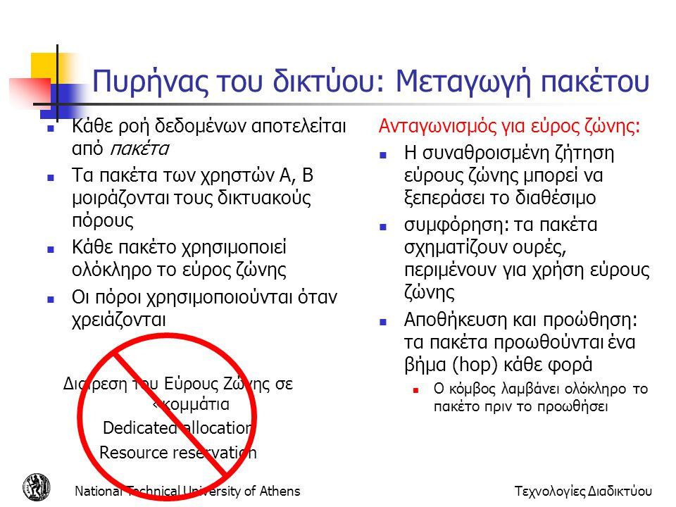 National Technical University of AthensΤεχνολογίες Διαδικτύου Διαίρεση του Εύρους Ζώνης σε «κομμάτια Dedicated allocation Resource reservation Πυρήνας