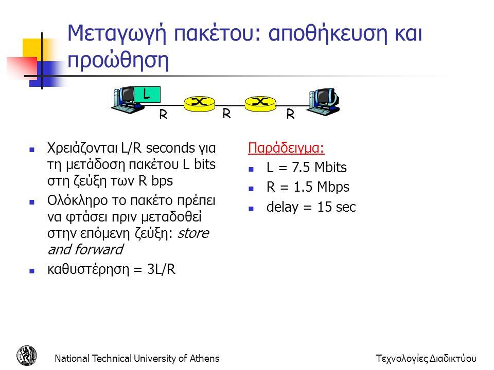 National Technical University of AthensΤεχνολογίες Διαδικτύου Μεταγωγή πακέτου: αποθήκευση και προώθηση Χρειάζονται L/R seconds για τη μετάδοση πακέτο