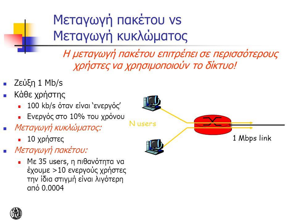 Μεταγωγή πακέτου vs Μεταγωγή κυκλώματος Ζεύξη 1 Mb/s Κάθε χρήστης 100 kb/s όταν είναι 'ενεργός' Ενεργός στο 10% του χρόνου Μεταγωγή κυκλώματος: 10 χρή