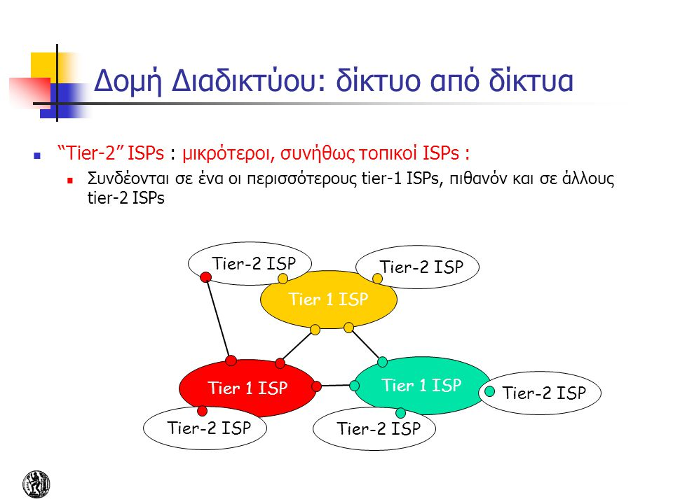 """Tier-2"" ISPs : μικρότεροι, συνήθως τοπικοί ISPs : Συνδέονται σε ένα οι περισσότερους tier-1 ISPs, πιθανόν και σε άλλους tier-2 ISPs Tier 1 ISP Tier-2"