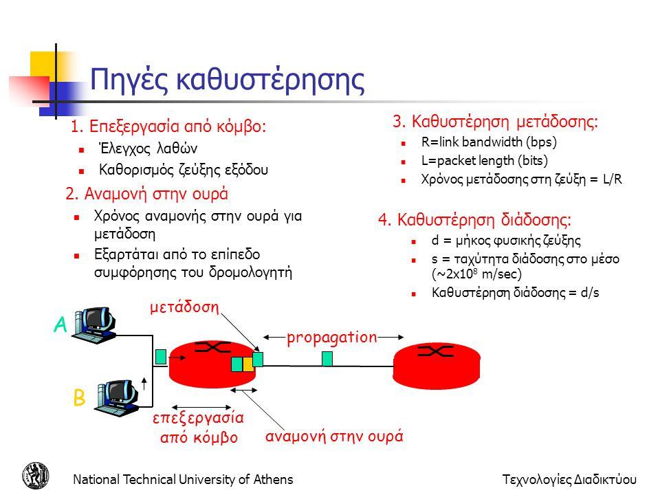 National Technical University of AthensΤεχνολογίες Διαδικτύου Πηγές καθυστέρησης 1. Επεξεργασία από κόμβο: Έλεγχος λαθών Καθορισμός ζεύξης εξόδου A B