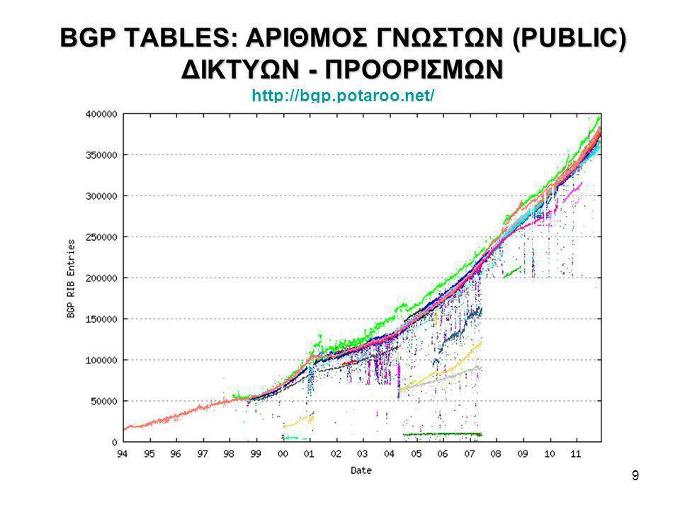 9 BGP TABLES: ΑΡΙΘΜΟΣ ΓΝΩΣΤΩΝ (PUBLIC) ΔΙΚΤΥΩΝ - ΠΡΟΟΡΙΣΜΩΝ BGP TABLES: ΑΡΙΘΜΟΣ ΓΝΩΣΤΩΝ (PUBLIC) ΔΙΚΤΥΩΝ - ΠΡΟΟΡΙΣΜΩΝ http://bgp.potaroo.net/ http://bgp.potaroo.net/
