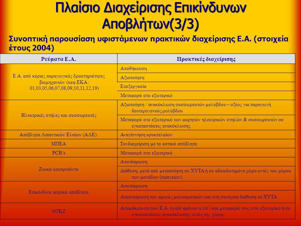 Πλαίσιο Διαχείρισης Επικίνδυνων Αποβλήτων(3/3) Συνοπτική παρουσίαση υφιστάμενων πρακτικών διαχείρισης Ε.Α. (στοιχεία έτους 2004) Ρεύματα Ε.Α.Πρακτικές