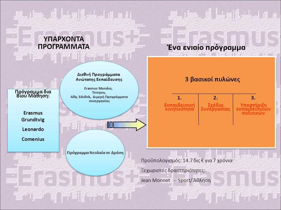 More Info: Περισσότερες πληροφορίες: http://ec.europa.eu/programmes/erasmus- plus/index_en.htm http://www.iky.gr/europaika- programmata/erasmus-plus