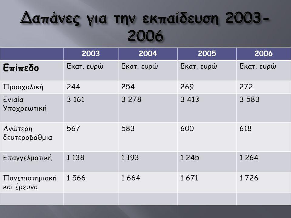 2003200420052006 Επίπεδο Εκατ.
