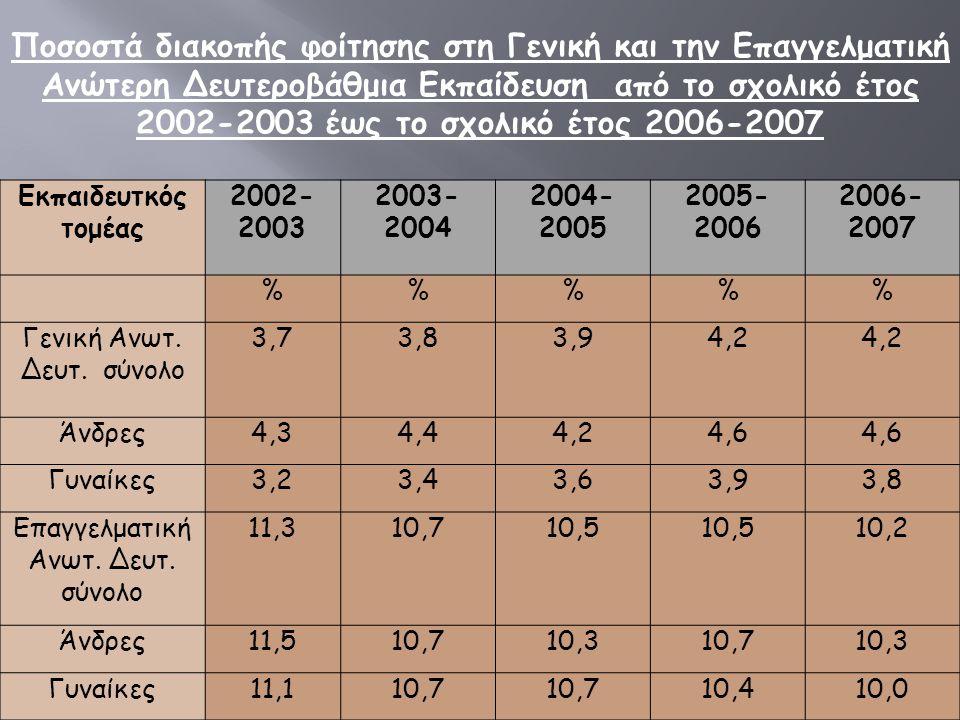 Εκπαιδευτκός τομέας 2002- 2003 2003- 2004 2004- 2005 2005- 2006 2006- 2007 %%% Γενική Ανωτ.