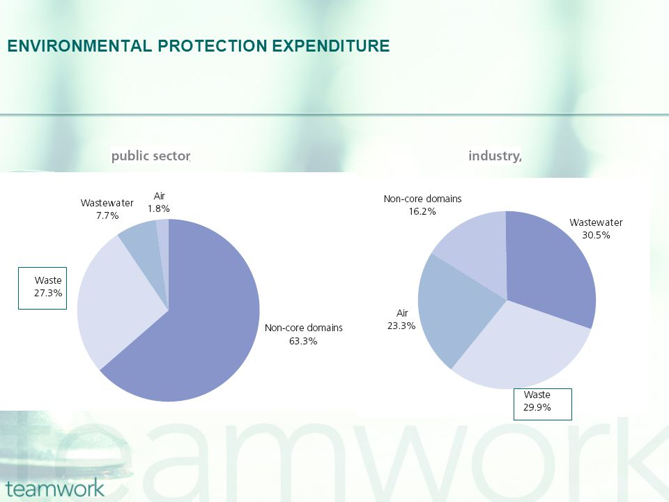 ENVIRONMENTAL PROTECTION EXPENDITURE