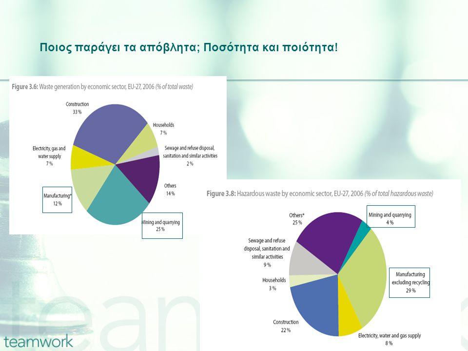 ΜΜΕ & Περιβάλλον Ηνωμένο Βασίλειο 60% των συνολικών εκπομπών διοξειδίου Γαλλία 40-45% όλων των βιομηχανικών αέριων ρύπων, της κατανάλωσης νερού και ενέργειας 60-70% της παραγωγής των βιομηχανικών αποβλήτων ΕΕ 60% των εμπορικών αποβλήτων