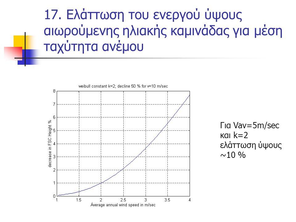 17. Ελάττωση του ενεργού ύψους αιωρούμενης ηλιακής καμινάδας για μέση ταχύτητα ανέμου Για Vav=5m/sec και k=2 ελάττωση ύψους ~10 %