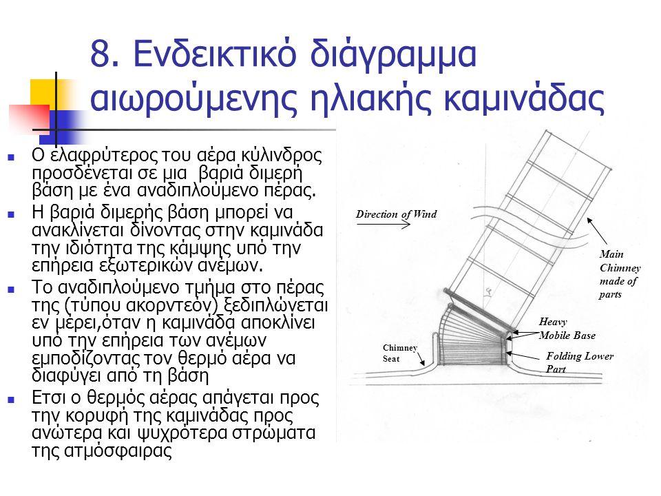 8. Ενδεικτικό διάγραμμα αιωρούμενης ηλιακής καμινάδας Ο ελαφρύτερος του αέρα κύλινδρος προσδένεται σε μια βαριά διμερή βάση με ένα αναδιπλούμενο πέρας