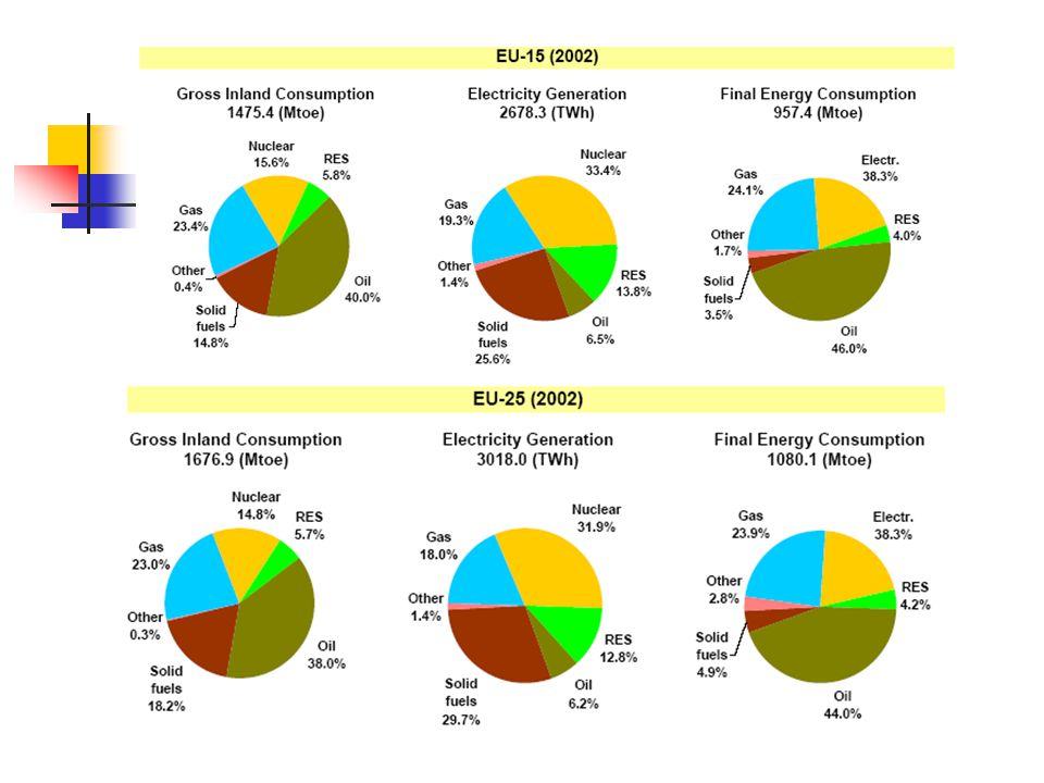 ΥΠΟΛΟΓΙΣΜΟΣ ΙΠΤΑΜΕΝΗΣ ΤΕΦΡΑΣ ΑΠΟ ΤΗΝ ΚΑΥΣΗ ΕΛΛΗΝΙΚΟΥ ΛΙΓΝΙΤΗ Από το παραπάνω διάγραμμα προκύπτει ότι παράγονται 193.75 g ιπτάμενης τέφρας/kWh.