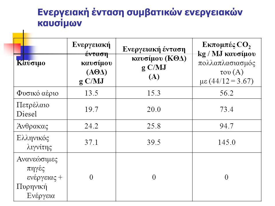 Ενεργειακή ένταση συμβατικών ενεργειακών καυσίμων Καύσιμο Ενεργειακή ένταση καυσίμου (ΑΘΔ) g C/MJ Ενεργειακή ένταση καυσίμου (KΘΔ) g C/MJ (Α) Εκπομπές