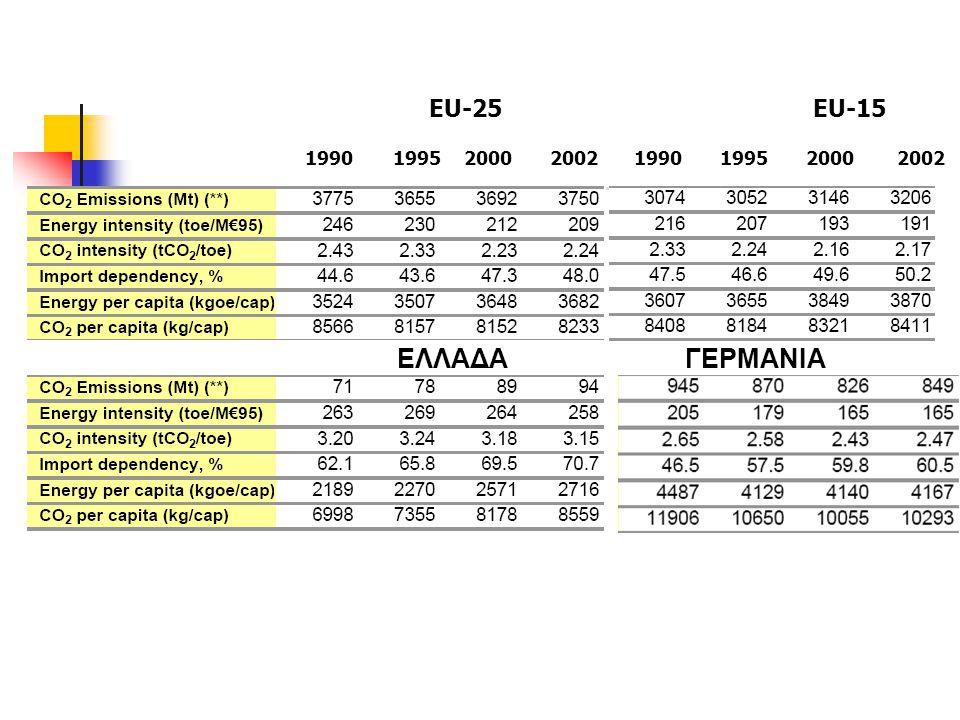 ΕΛΛΑΔΑΓΕΡΜΑΝΙΑ 1990 1995 2000 20021990 1995 2000 2002 ΕU-25 EU-15